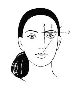 Ποιο είναι το κατάλληλο σχήμα φρυδιών για το πρόσωπό σας!