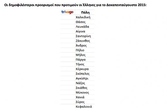 H Kέρκυρα στους πιο δημοφιλείς προορισμούς των Ελλήνων για διακοπές το Δεκαπενταύγουστο